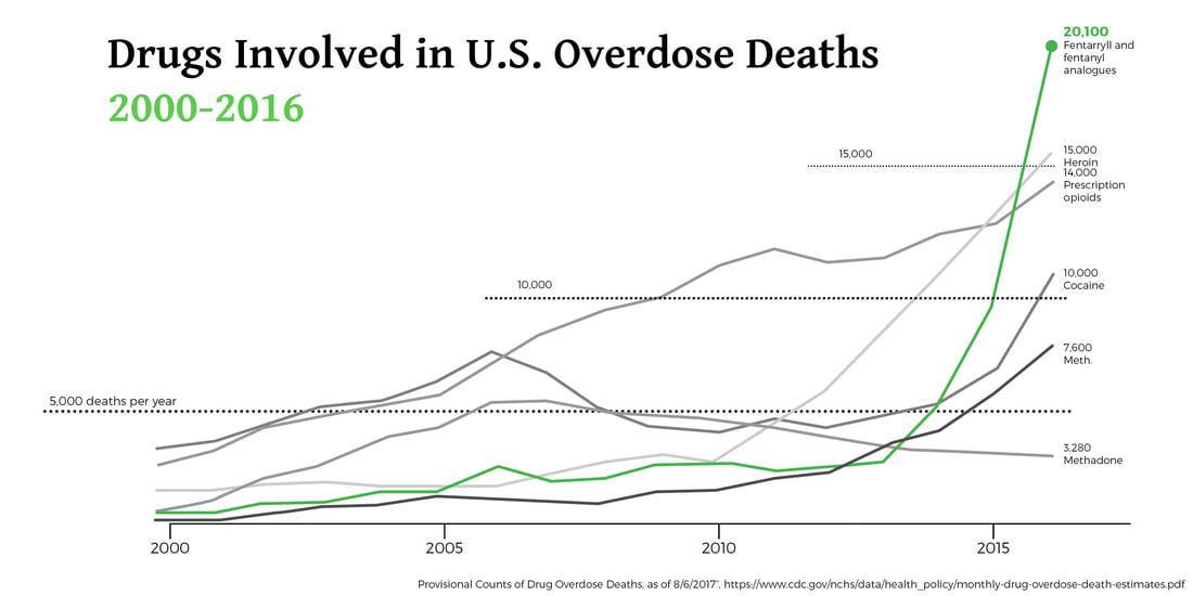 2017-drugs-involved-in-us-overdose-deaths-200-2016_4